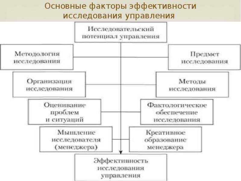 Шпаргалка факторы эффективности менеджмента