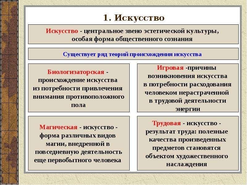 Искусство обществознание презентация