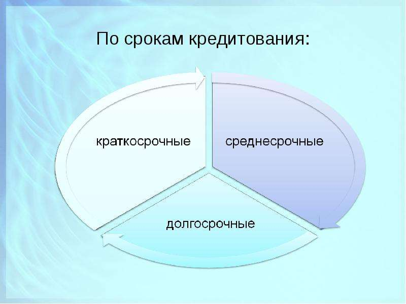 По срокам кредитования: