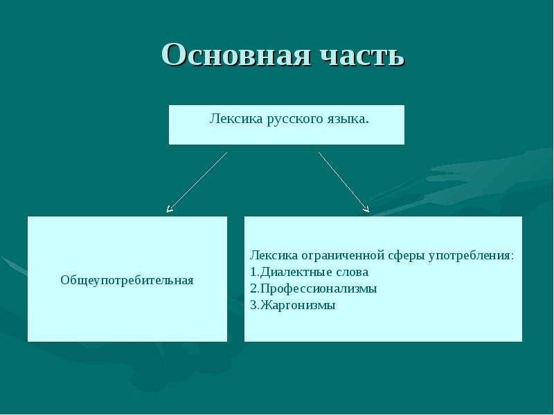 Основная часть Лексика русского языка.