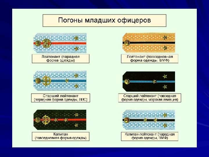 Воинские звания военнослужащих ВС РФ. Военная форма одежды, слайд 9
