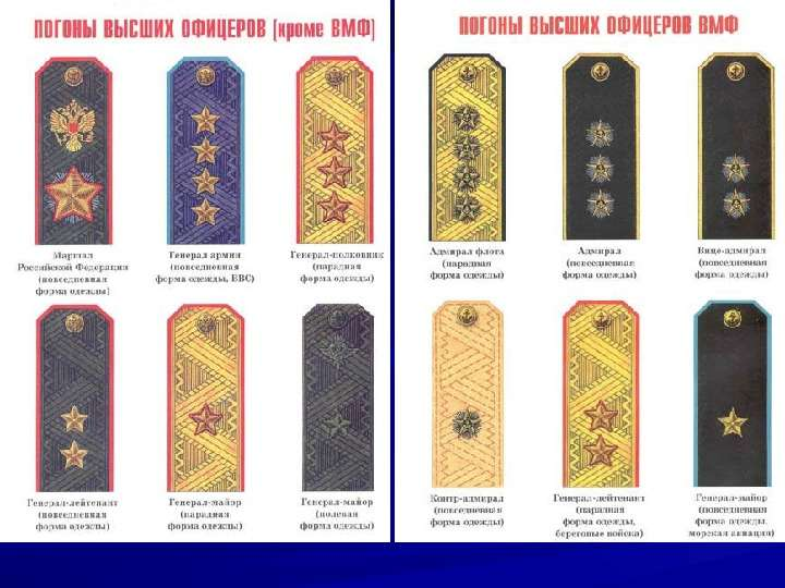 Воинские звания военнослужащих ВС РФ. Военная форма одежды, слайд 13