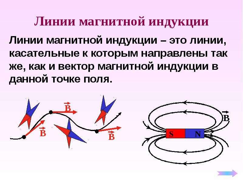 Магнитное поле магнитная индукция презентация