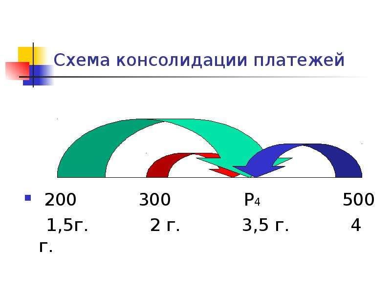 Схема консолидации платежей 200 300 Р4 500 1,5г. 2 г. 3,5 г. 4 г.