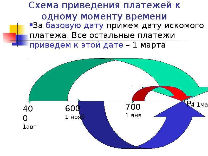 Схема приведения платежей к одному моменту времени