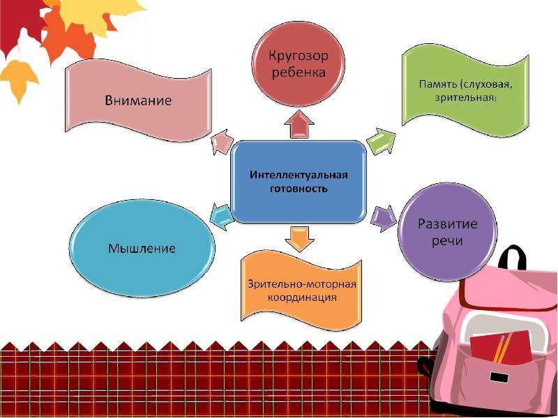 Портрет будущего первоклассника, слайд 7