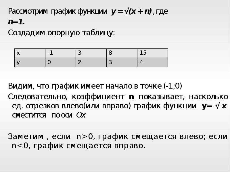 Рассмотрим график функции y = √(x + n), где Рассмотрим график функции y = √(x + n), где n=1. Создади