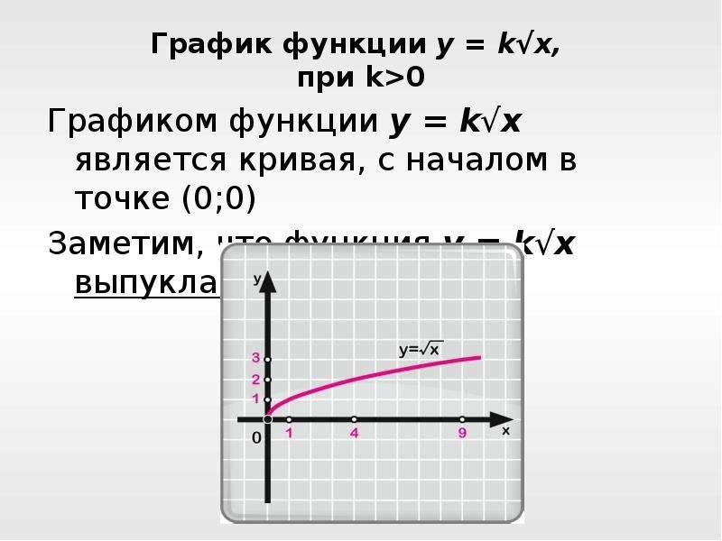График функции y = k√x, при k>0 Графиком функции y = k√x является кривая, с началом в точке (0;0)