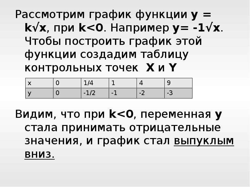 Рассмотрим график функции y = k√x, при k<0. Например y= -1√x. Чтобы построить график этой функции