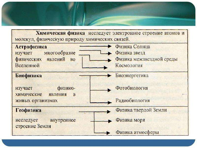 Что изучает физика. Физические явления, наблюдения и опыты., слайд 4