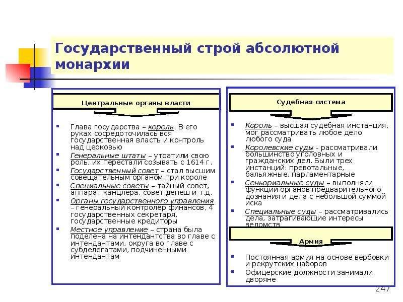 Общегосударственный Строй России В Период Абсолютизма Шпаргалка