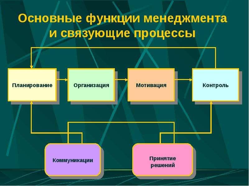 Шпаргалка управления менеджмента понятие процесс
