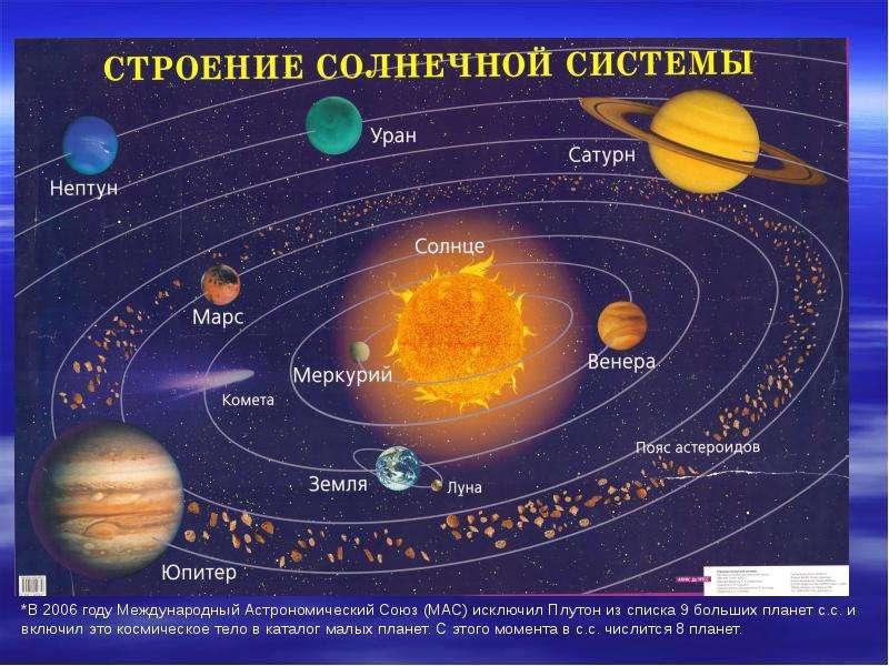 Солнечная система в таблицах