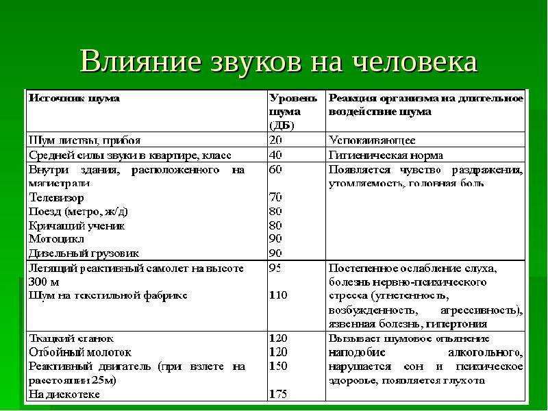 России особенности интенсивного воздействия звука на организм человека без проблем найдете
