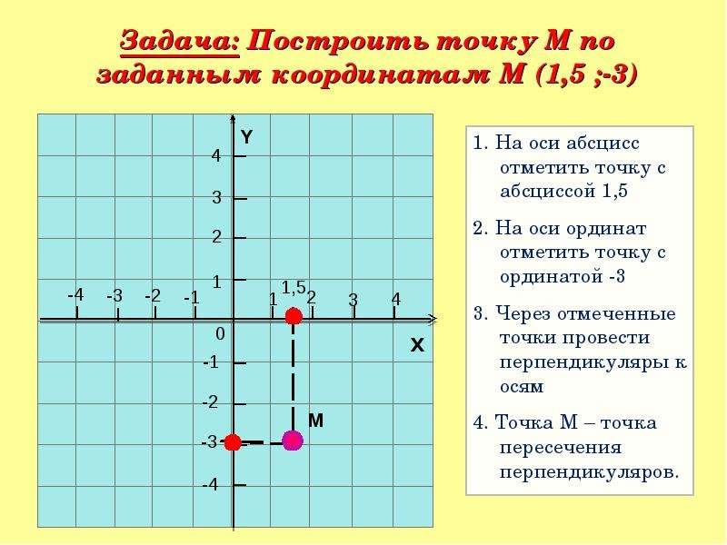 Найдите ординату точки пересечения графиков функций y-5-x