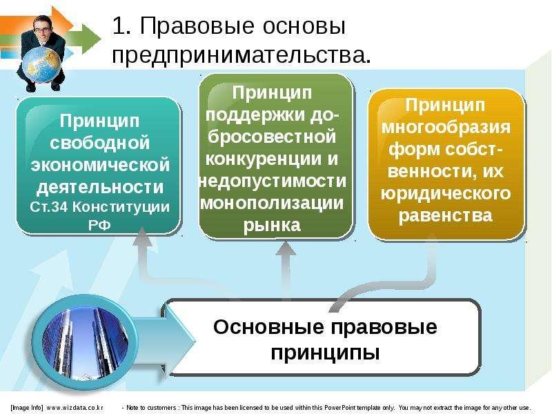 Правовое регулирование инновационной деятельности тематический план