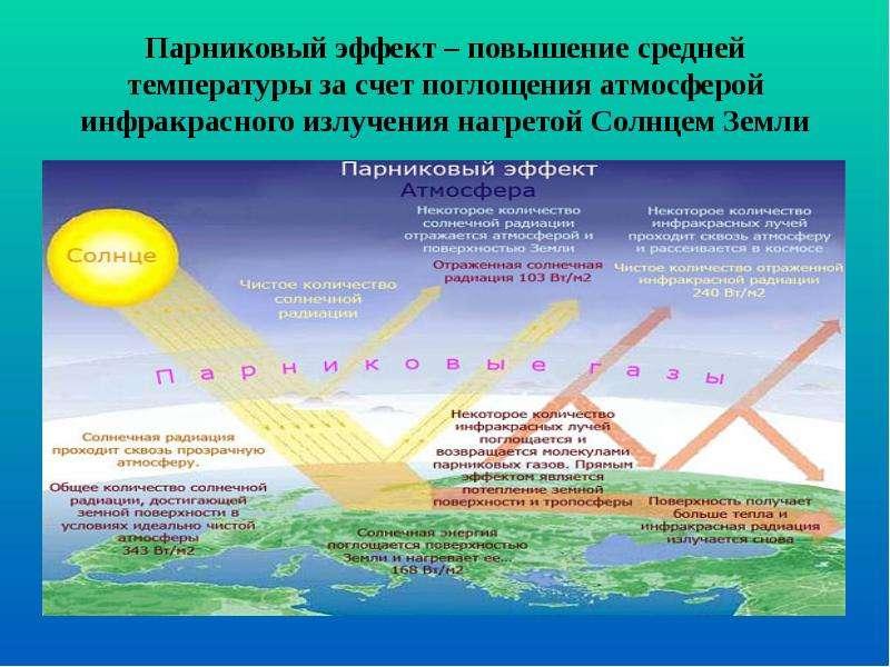 Парниковый эффект – повышение средней температуры за счет поглощения атмосферой инфракрасного излуче