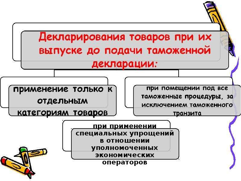 способы декларирования товаров курсовая работа на тему