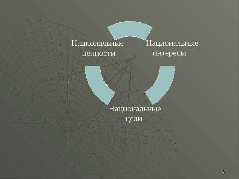Понятие национальной безопасности, слайд 5