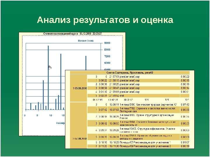 Анализ результатов и оценка