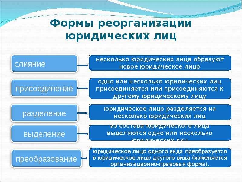 правила сдачи отчетности при проведении процедуры реорганизации влага пот оказываются