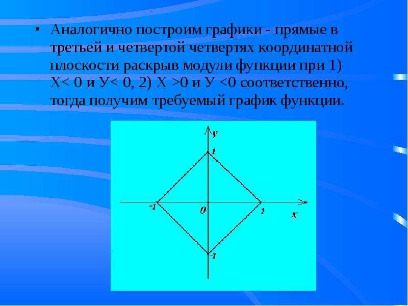 Аналогично построим графики - прямые в третьей и четвертой четвертях координатной плоскости раскрыв