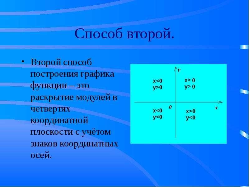 Алгебра и начала анализа. Тема урока: Преобразование графиков функций на координатной плоскости., слайд 8