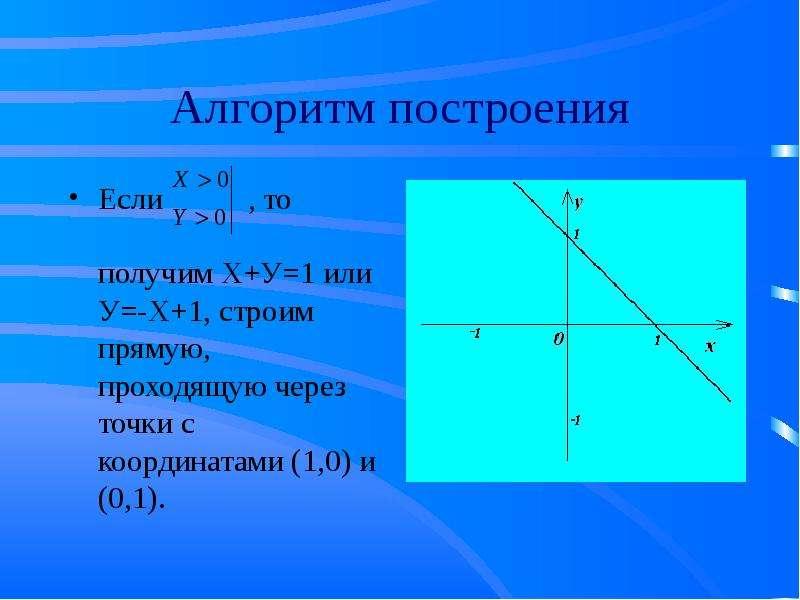 Алгоритм построения Если , то получим Х+У=1 или У=-Х+1, строим прямую, проходящую через точки с коор