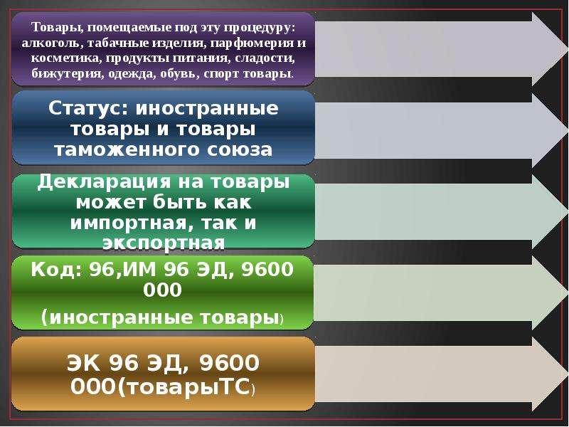 Беспошлинная торговля Цьопа Терновых, слайд 3