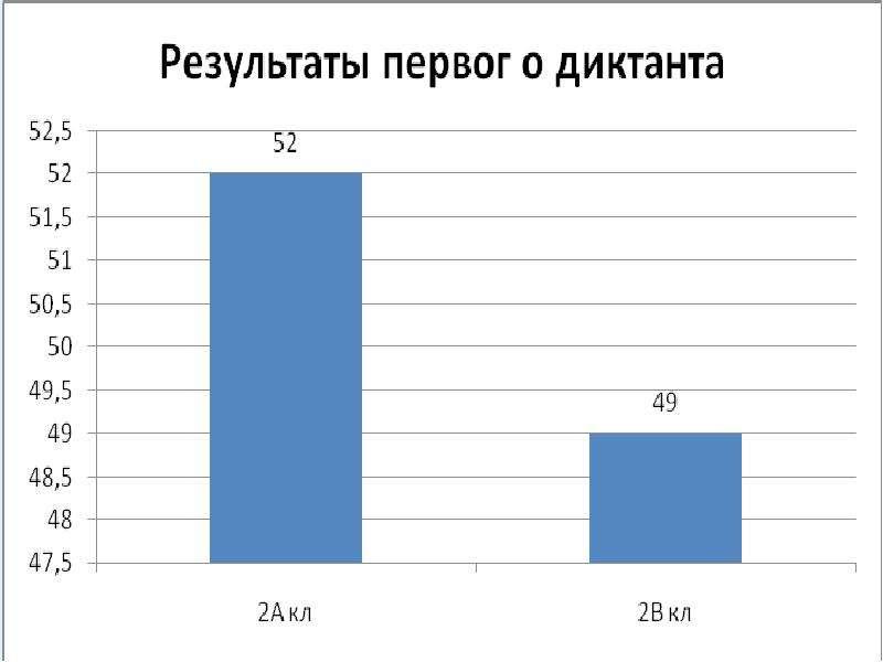 Словарная работа на уроках русского языка, слайд 33