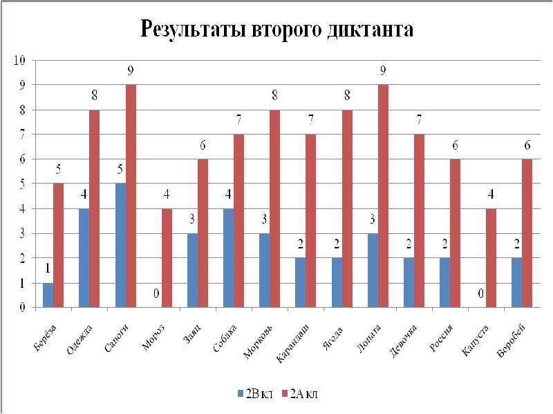 Словарная работа на уроках русского языка, слайд 35