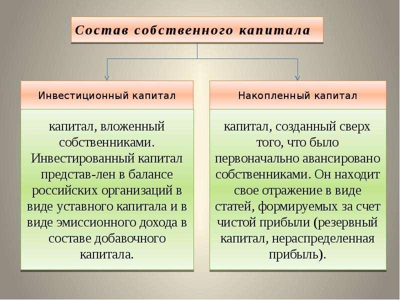 производителя обыкновенная акция по балансу относится к какому капиталу российской армии