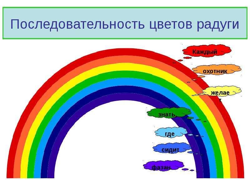 Как рисовать радугу по цветам