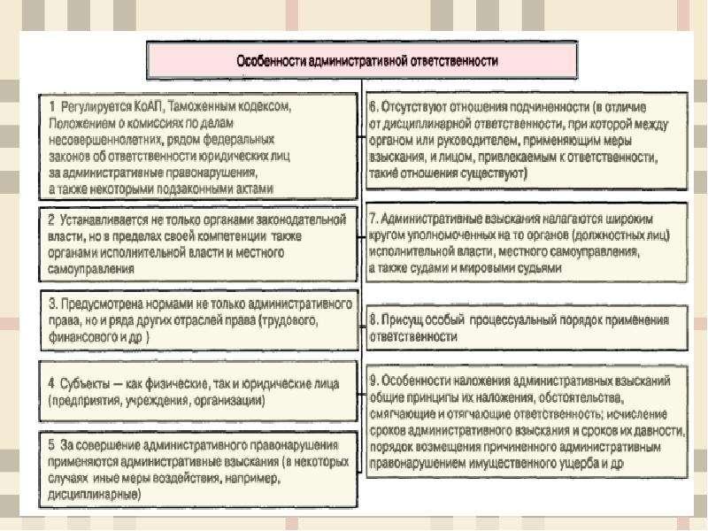 Понятие, особенности, двусубъектность административной ответственности, слайд 6
