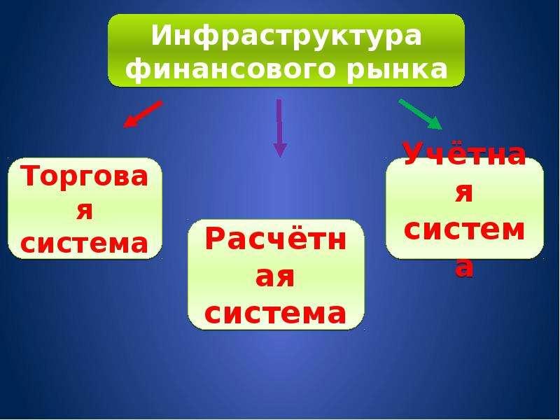 Инфраструктура финансового рынка, слайд 4