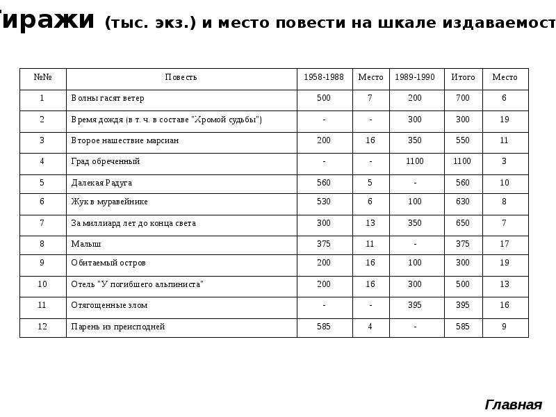 Творчество Аркадия и Бориса Стругацких, рис. 12