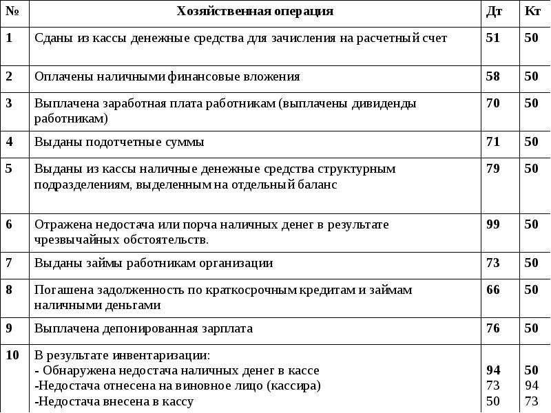 учет кассовых операций.шпаргалка