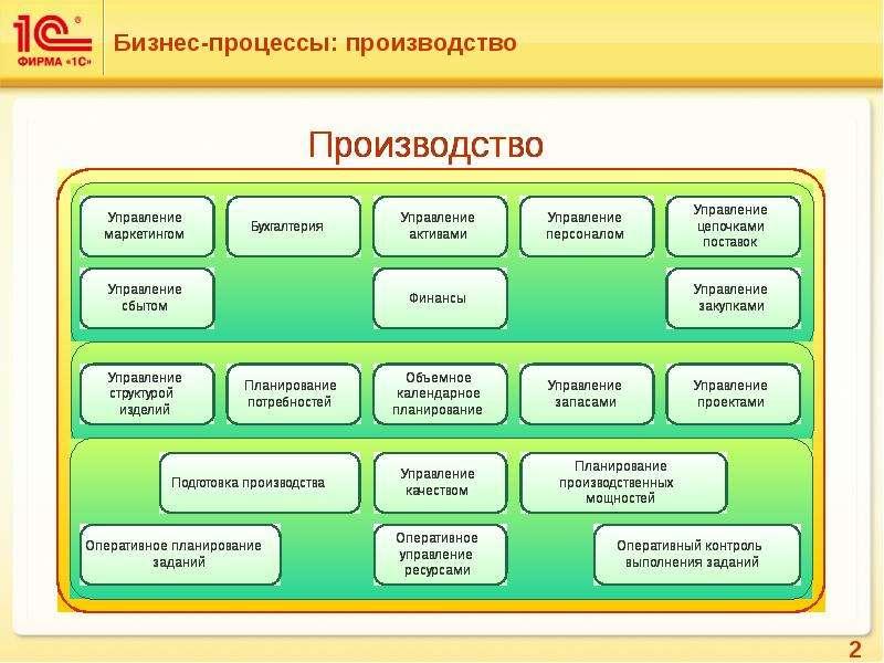 задача 1 с решением производственные бизнес-процессы поподробнее