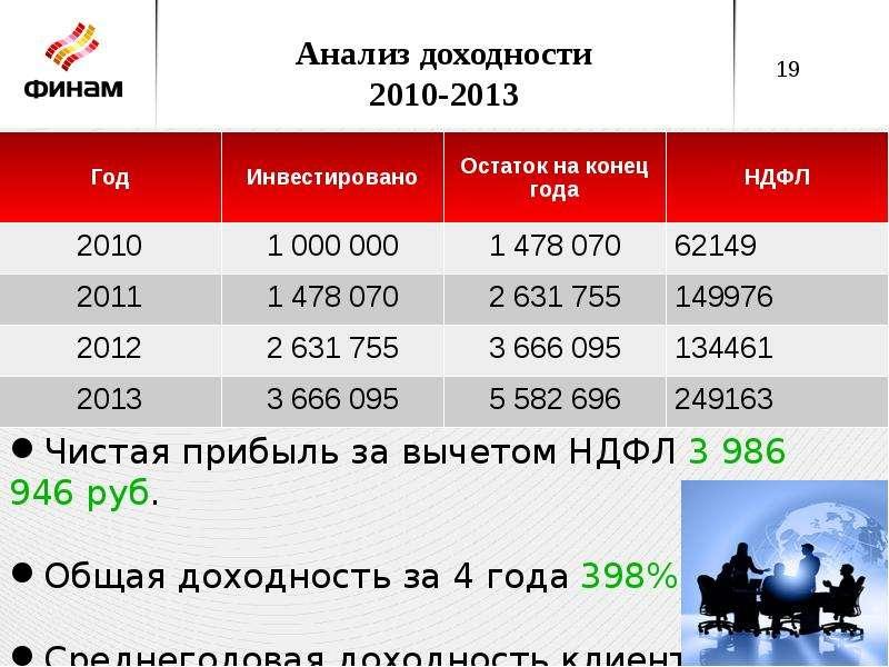 Анализ доходности 2010-2013