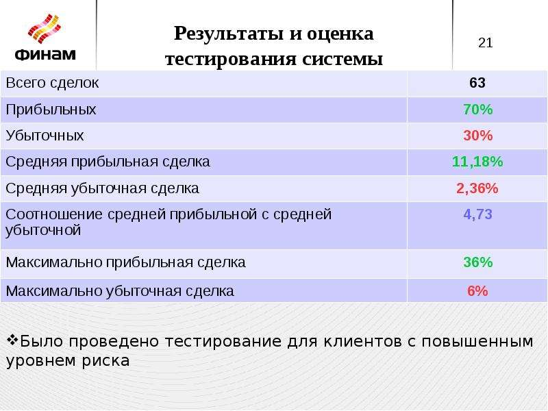 Результаты и оценка тестирования системы
