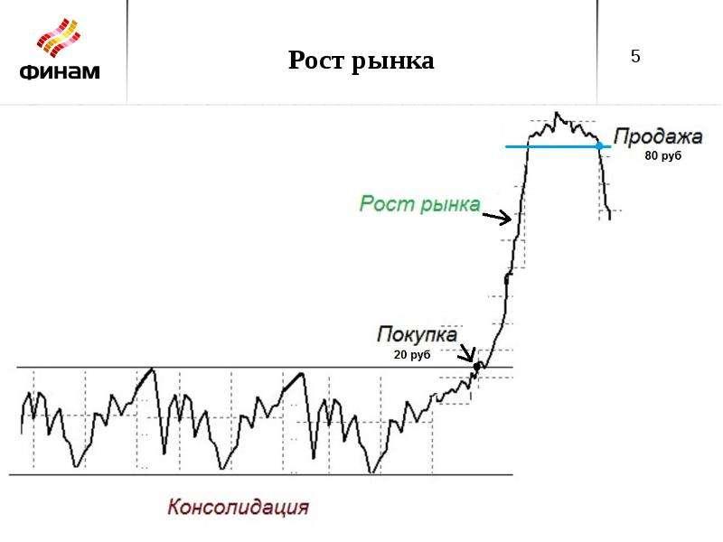 Стратегия «Активные инвестиции», слайд 5