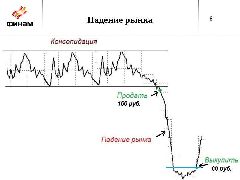 Стратегия «Активные инвестиции», слайд 6