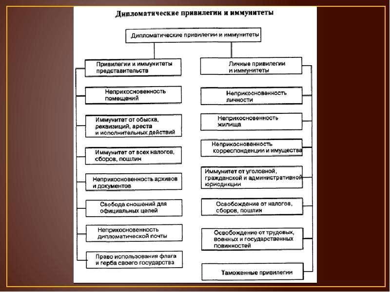 Привилегии и иммунитеты дипломатического персонала