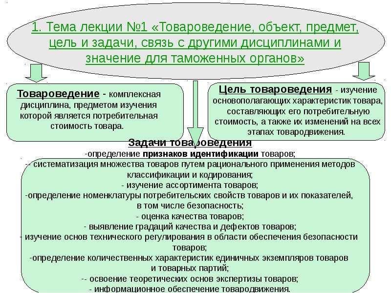 теоретические основы товароведения лекции скрепить свои