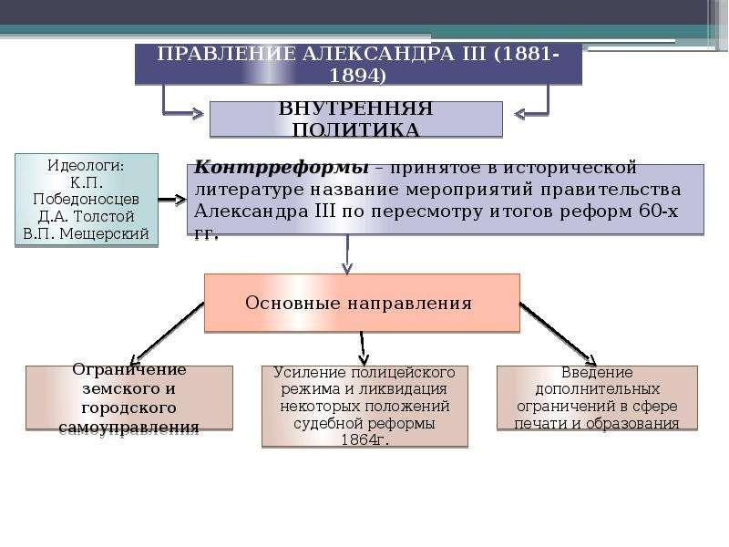 Основные направления внутренней политики павла 1 таблица