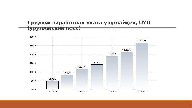 Средняя заработная плата уругвайцев, UYU (уругвайский песо) Средняя заработная плата уругвайцев, UYU