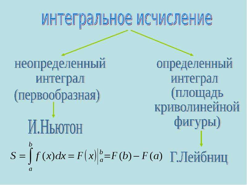 Неопределенные интегралы презентация
