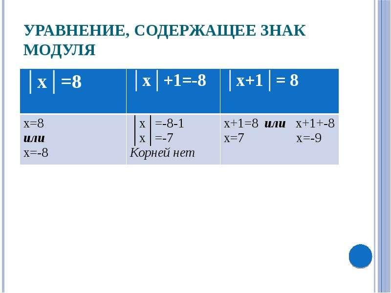 линейные уравнение содержащие переменную под знаком модуля