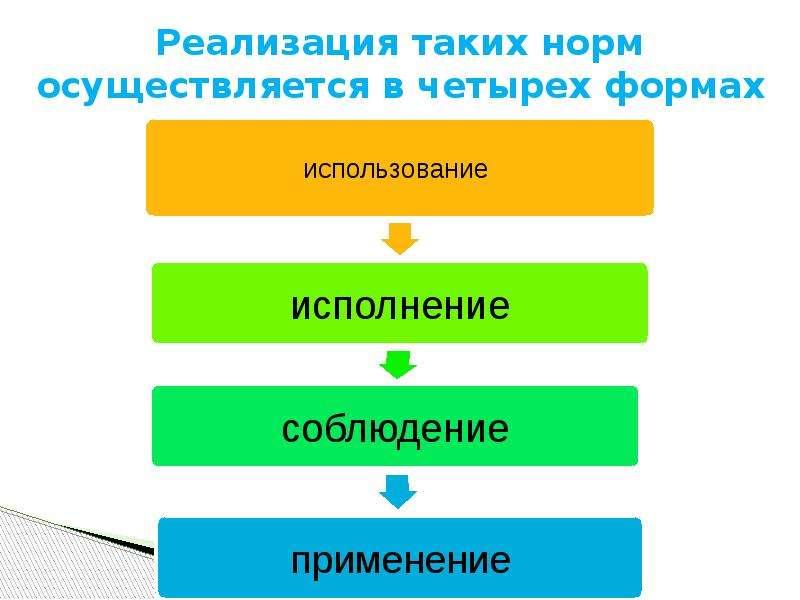 Реализация таких норм осуществляется в четырех формах