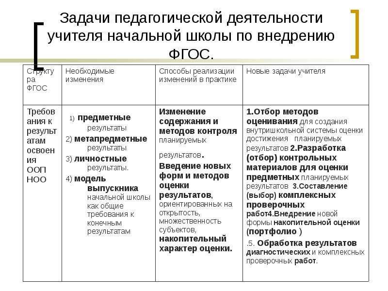 Задачи педагогической деятельности учителя начальной школы по внедрению ФГОС.